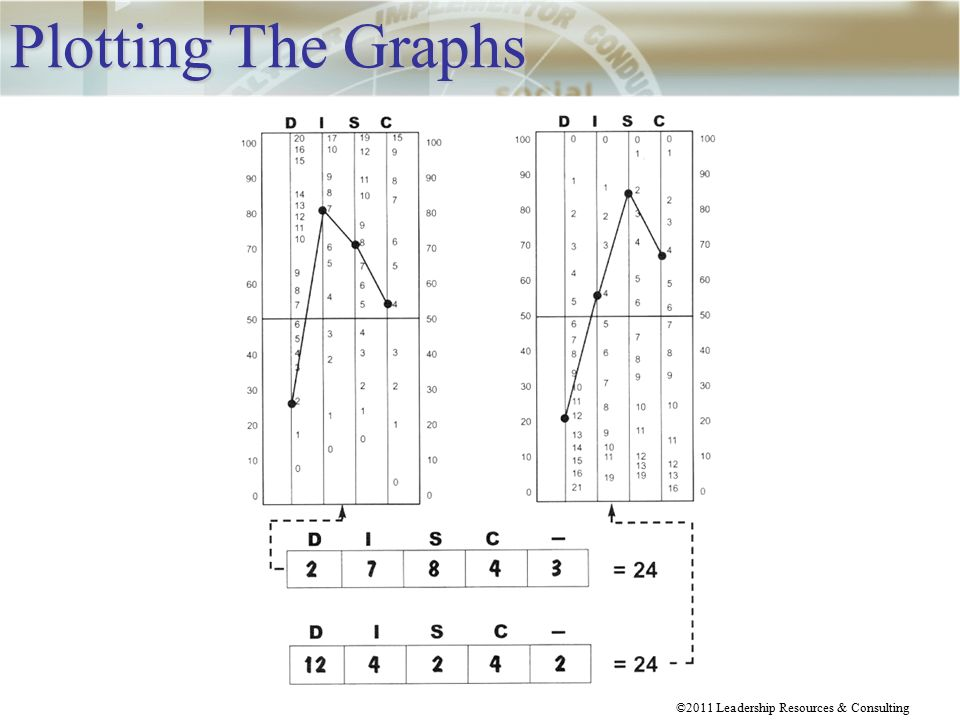 how to read disc graph