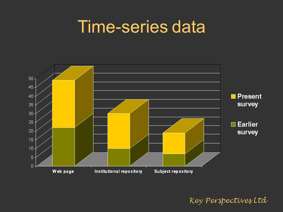 Time-series data Key Perspectives Ltd