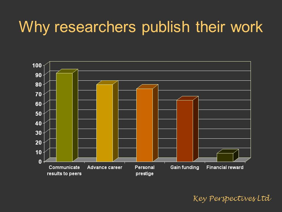 Why researchers publish their work