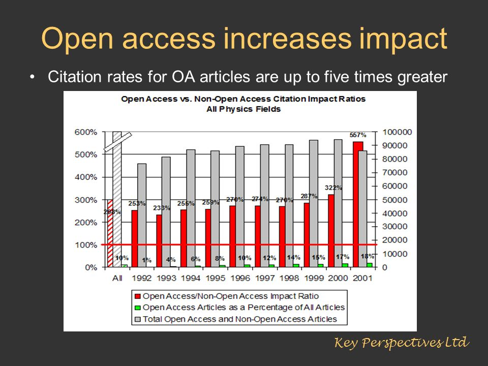 Open access increases impact