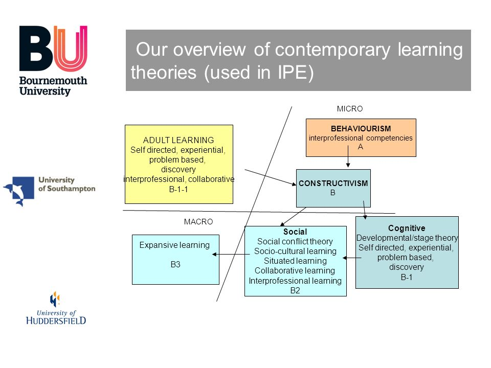 Our overview of contemporary learning theories (used in IPE)