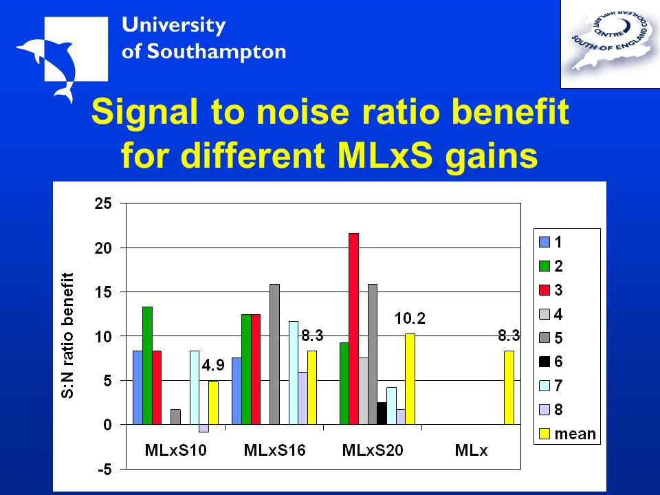 Signal to noise ratio benefit for different MLxS gains