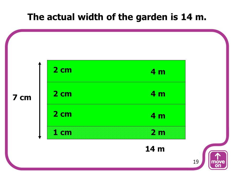 The actual width of the garden is 14 m.