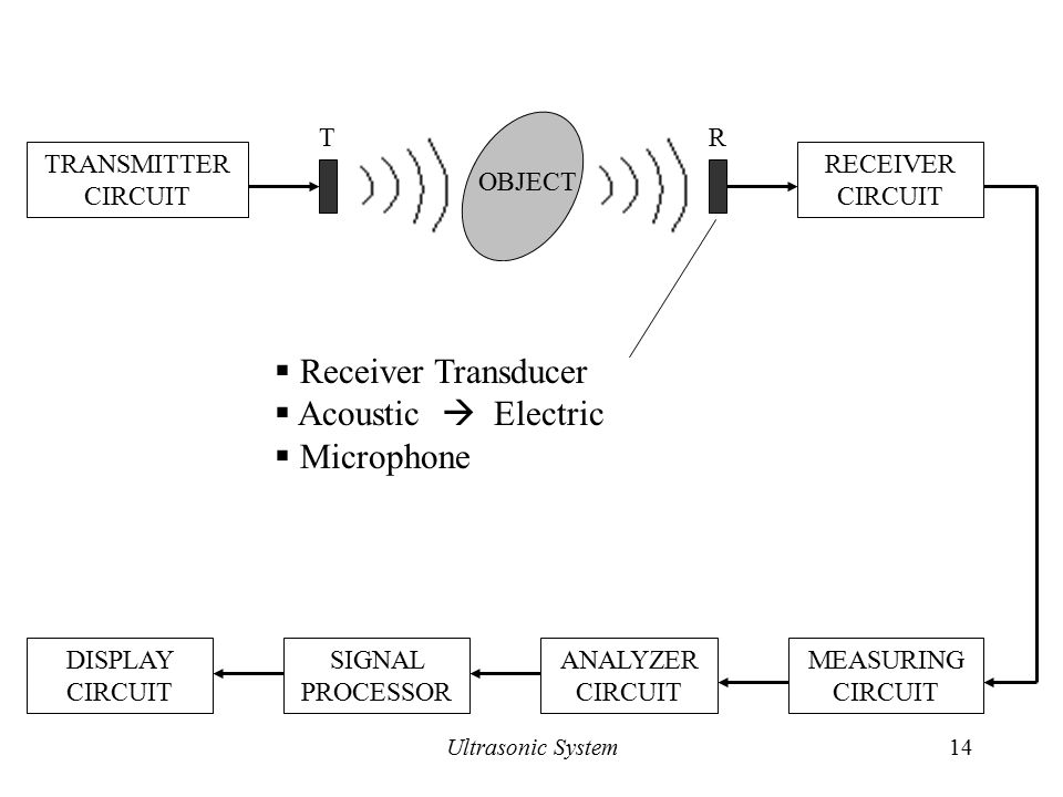 Ultrasonic Receiver Directional Microphone: Ppt Video Online Download