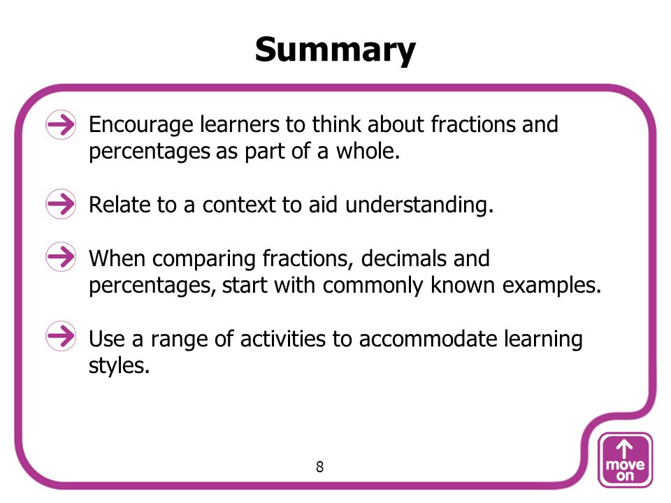 Summary Encourage learners to think about fractions and percentages as part of a whole. Relate to a context to aid understanding.