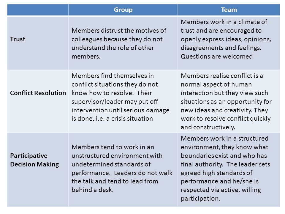 Group Team. Trust. Members distrust the motives of colleagues because they do not understand the role of other members.
