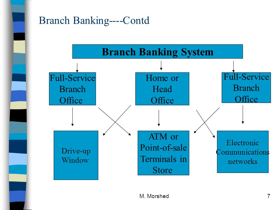 The Organization Amp Structure Of Banks Amp Their Industry