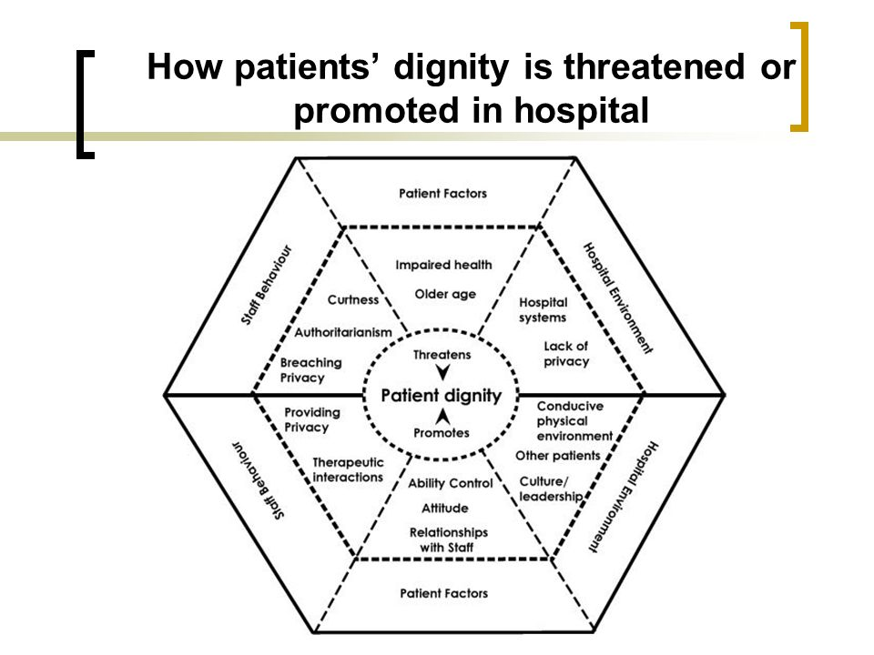 How patients' dignity is threatened or promoted in hospital