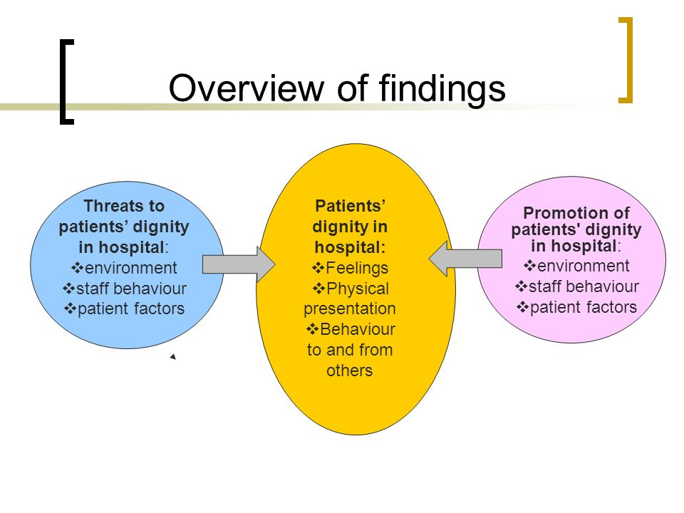Patients' dignity in hospital: