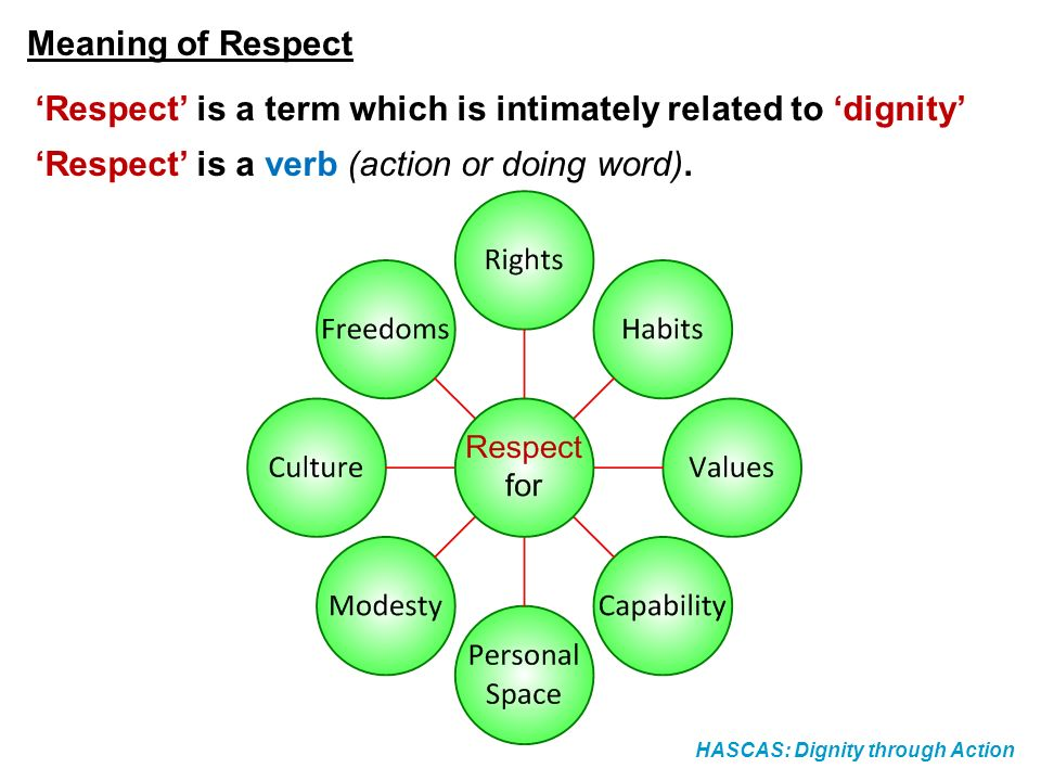 'Respect' is a term which is intimately related to 'dignity'