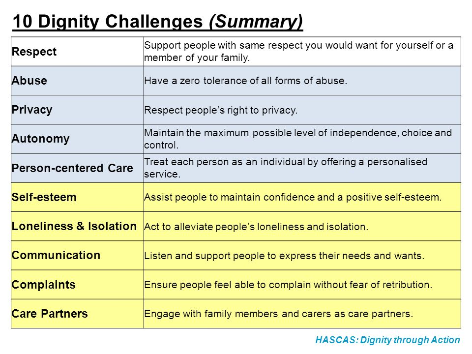10 Dignity Challenges (Summary)