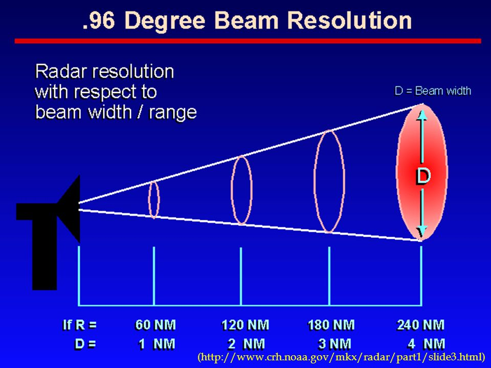 Cone Beam Scanning Cone Beam Imaging Is Radically