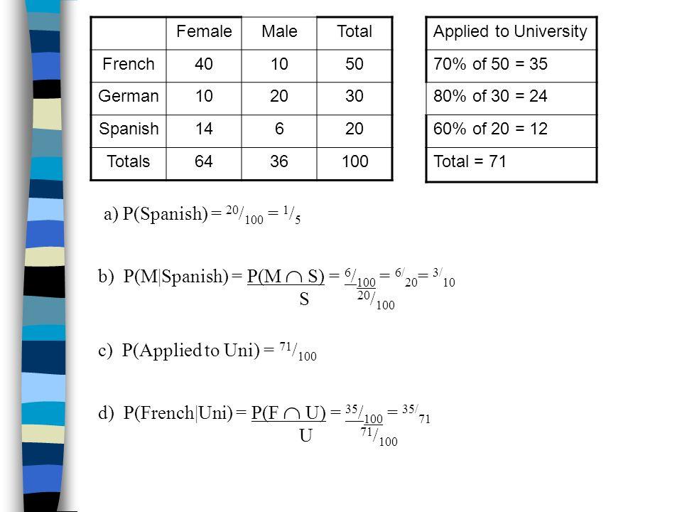 b) P(M|Spanish) = P(M  S) = 6/100 = 6/20= 3/10 S 20/100