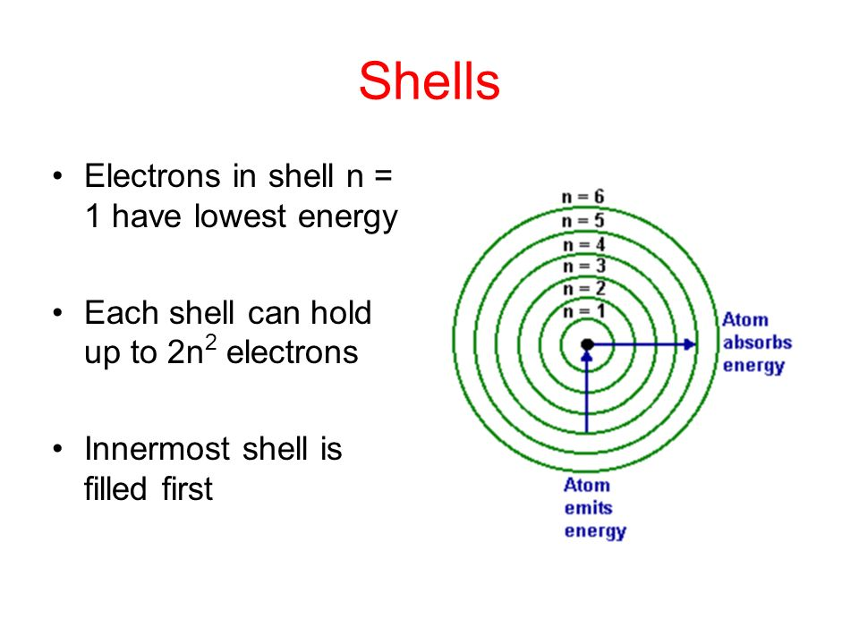 Shells Electrons in shell n = 1 have lowest energy