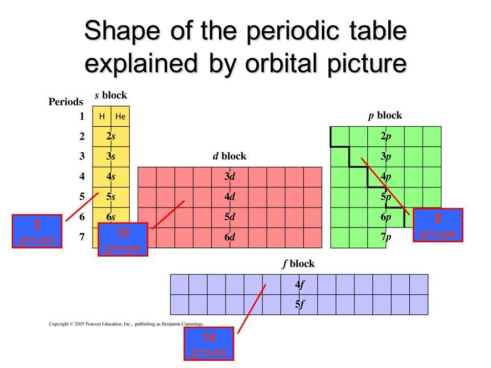 The bohr model for the electrons ppt download shape of the periodic table explained by orbital picture urtaz Image collections