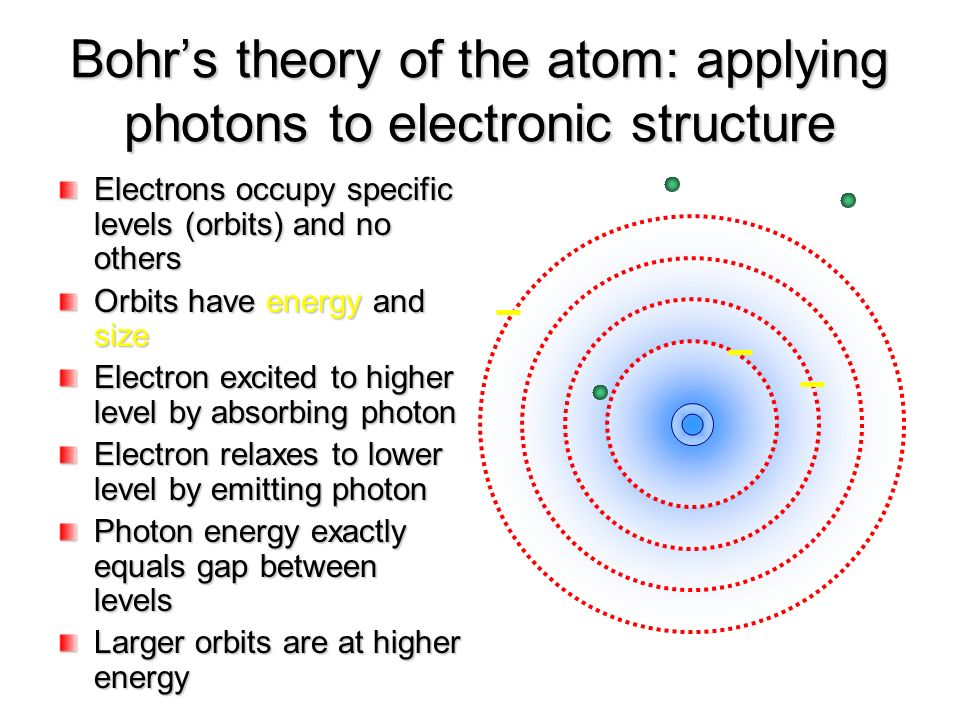bohr s model of atom Visualize different models of the hydrogen atom explain what experimental predictions each model makes explain why people believed in each model and why each historical model was inadequate.