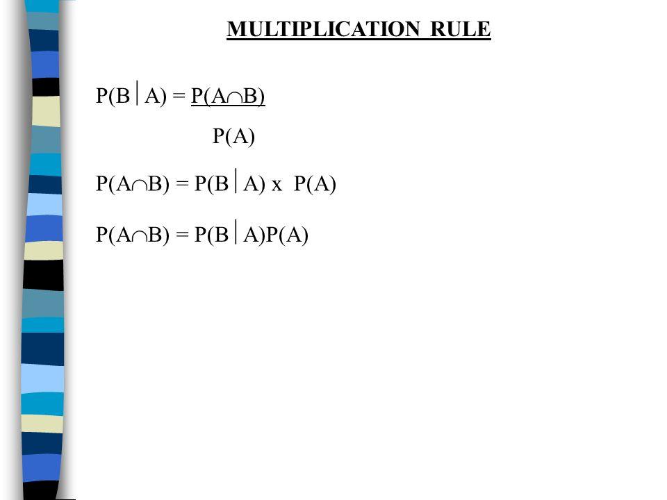 MULTIPLICATION RULE P(BA) = P(AB) P(A) P(AB) = P(BA) x P(A) P(AB) = P(BA)P(A)