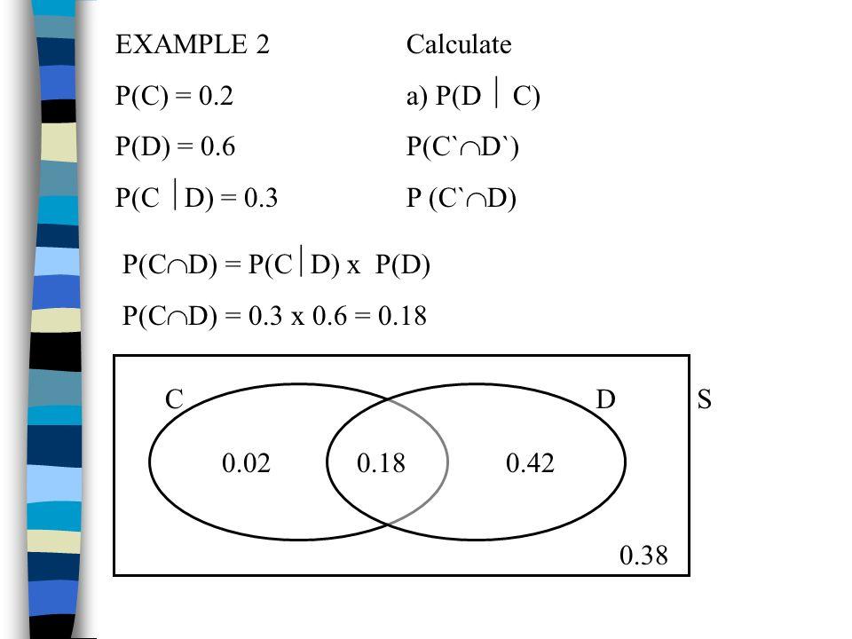 EXAMPLE 2 P(C) = 0.2. P(D) = 0.6. P(C D) = 0.3. Calculate. a) P(D  C) P(C`D`) P (C`D) P(CD) = P(CD) x P(D)