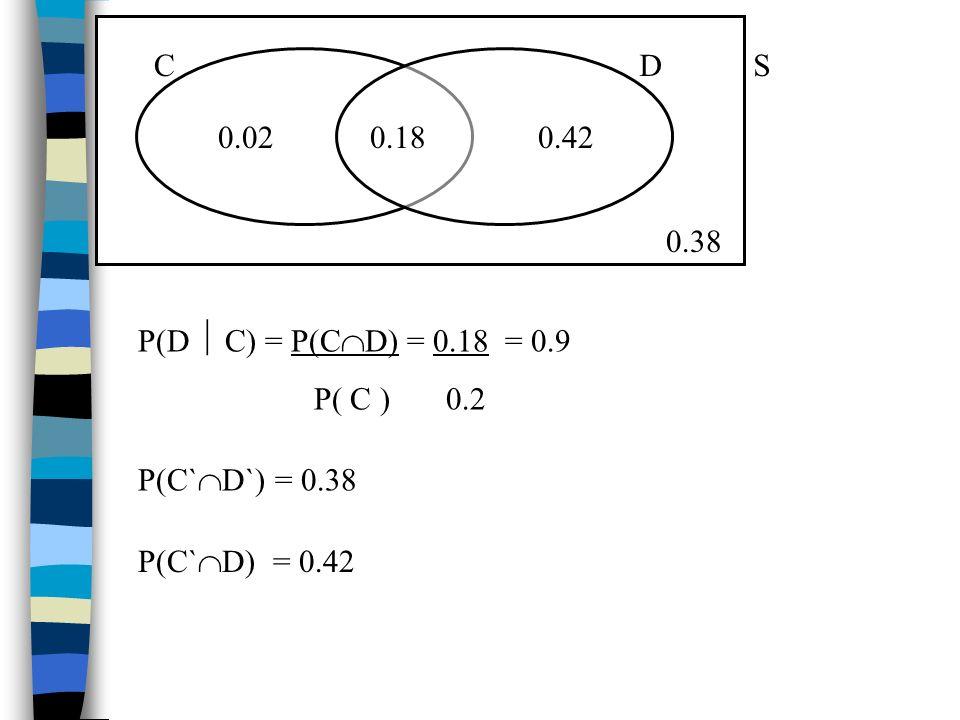C D. 0.18. 0.02. 0.42. S. 0.38. P(D  C) = P(CD) = 0.18 = 0.9. P( C ) 0.2. P(C`D`) = 0.38.