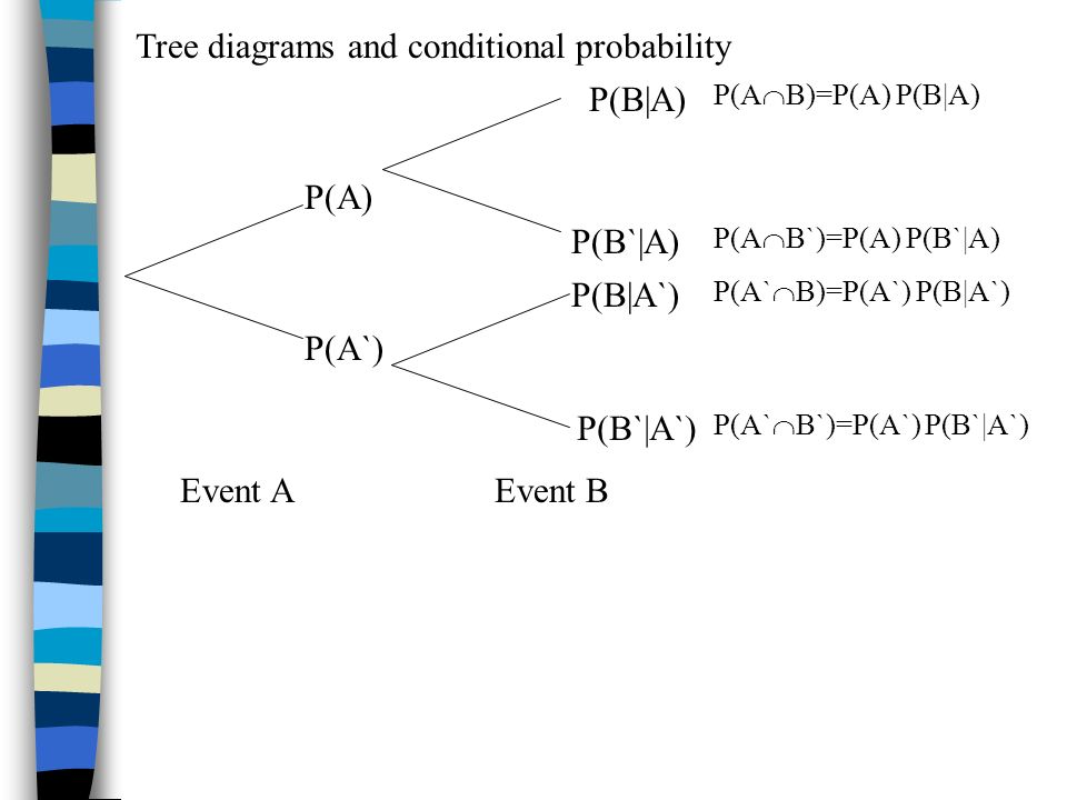 Tree diagrams and conditional probability