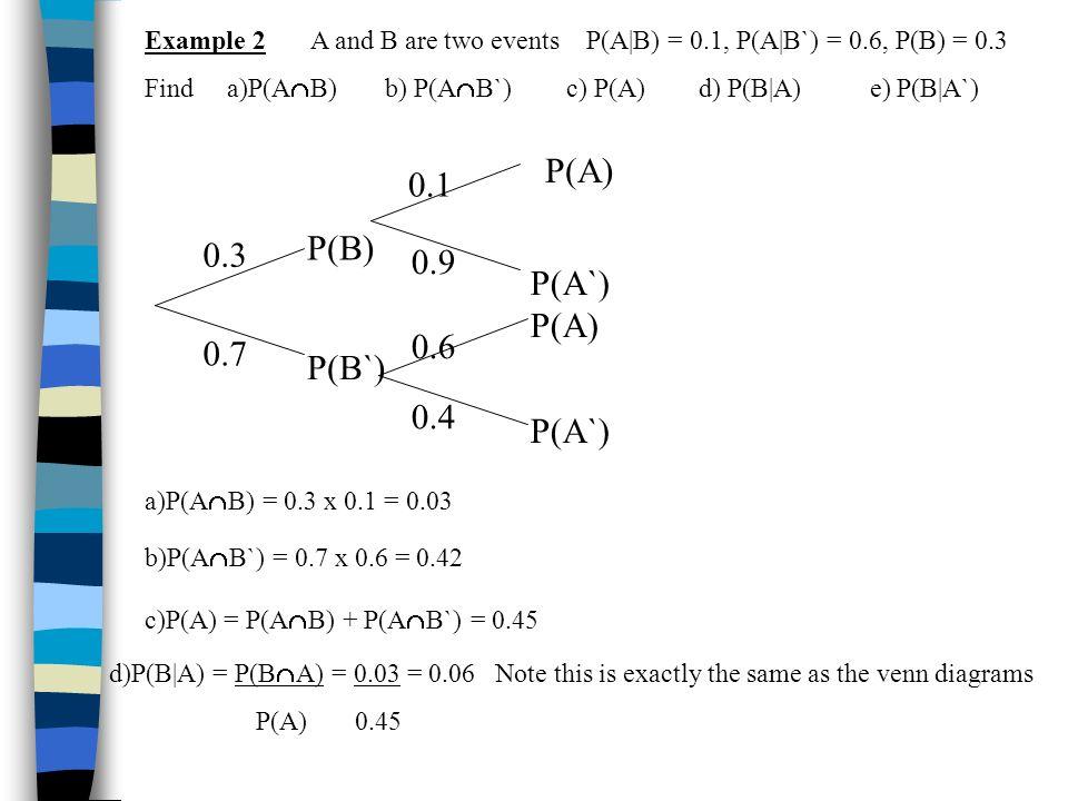 P(A) 0.1 P(B) 0.3 0.9 P(A`) P(A) 0.6 0.7 P(B`) 0.4 P(A`)
