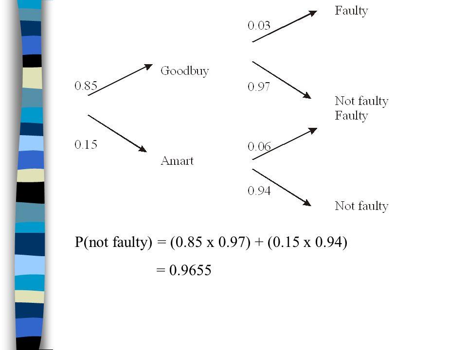 P(not faulty) = (0.85 x 0.97) + (0.15 x 0.94)