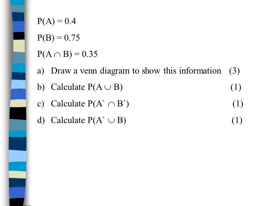 P(A) = 0.4 P(B) = 0.75. P(A  B) = 0.35. Draw a venn diagram to show this information (3)