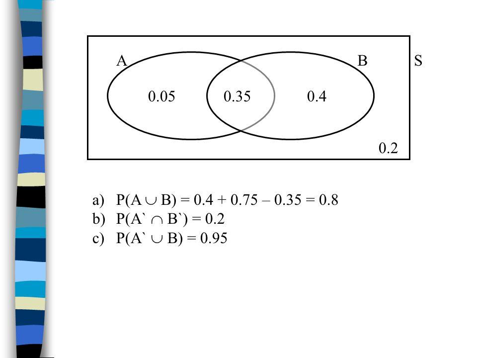 A B 0.35 0.05 0.4 S 0.2 P(A  B) = 0.4 + 0.75 – 0.35 = 0.8 P(A`  B`) = 0.2 P(A`  B) = 0.95