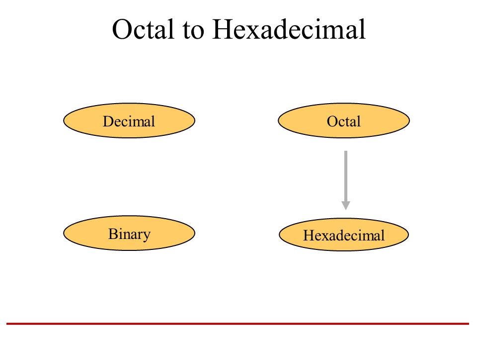 Binary octal hex conversion calculator