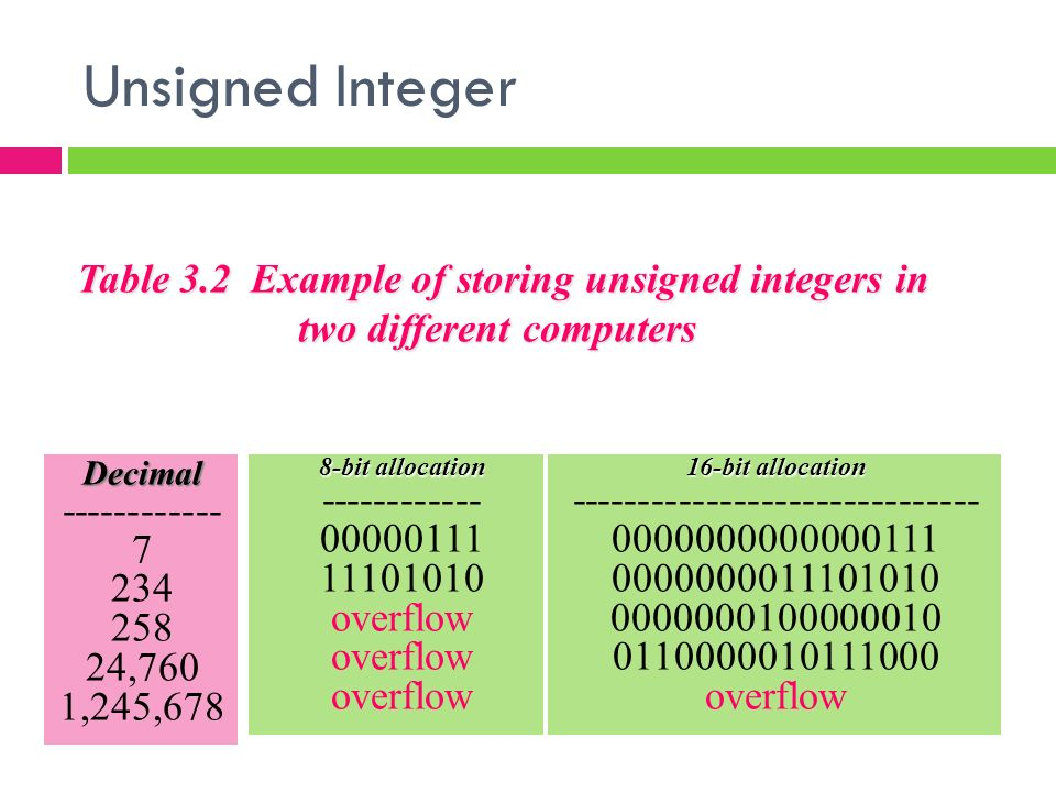 unsigned integer Java has some static methods in wrapper classes to support operations treating  the bits in the signed values as if they are unsigned integers the byte class.