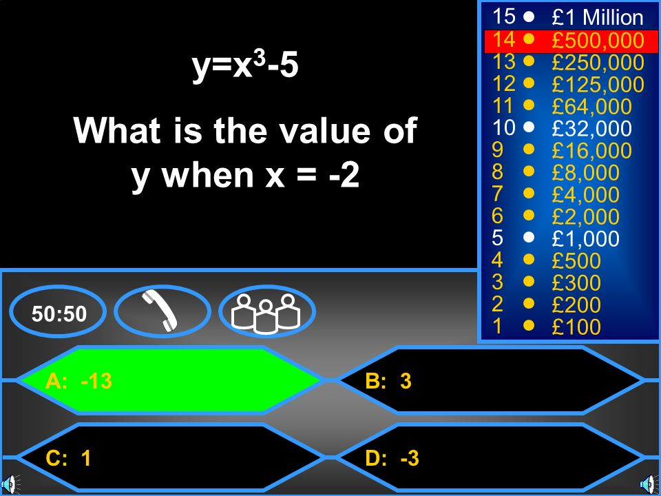 What is the value of y when x = -2