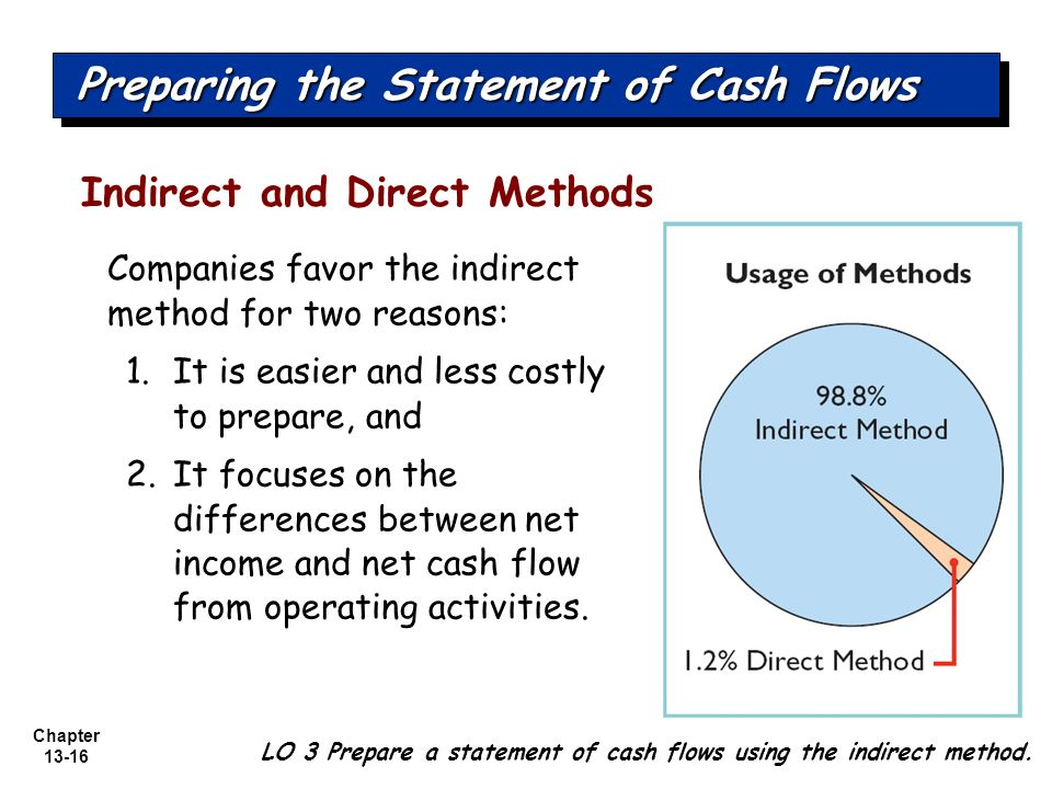 cash flow direct and indirect presentations Ver vídeo running a profitable business: understanding cash flow share  direct 4m 4s using cash flow data to  indirect 6m 44s operating cash flow.