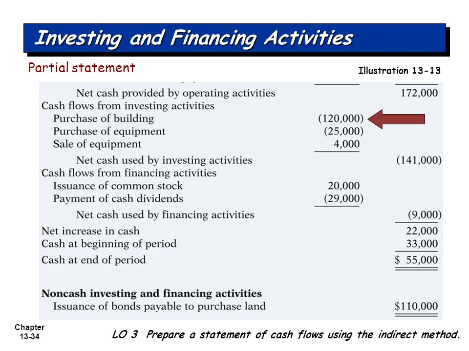 investing and financing activities of wendys Supplemental non-cash investing and financing activities: capital expenditures  included in accounts payable $ 13,847 $ 30,781 capitalized lease obligations.