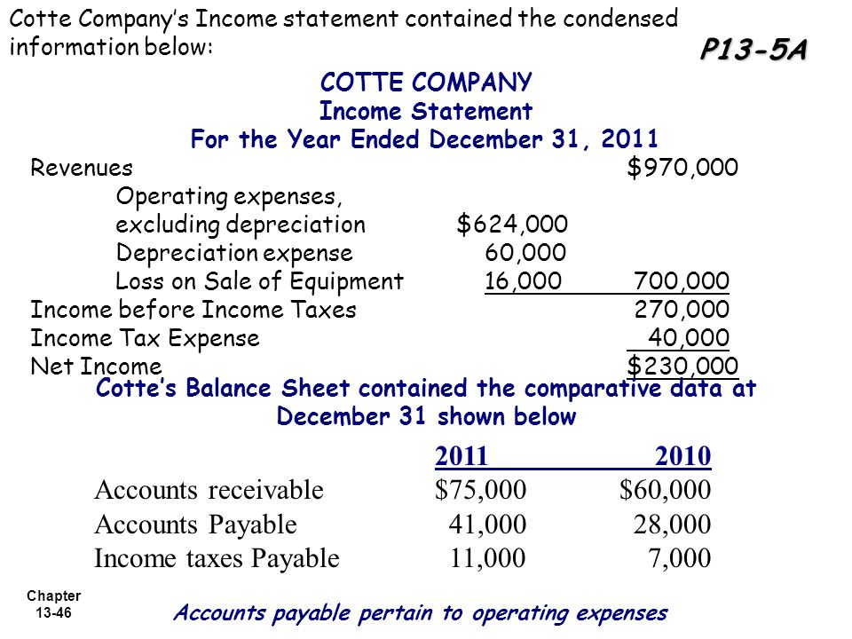 accounts receivable and income statement Statements used by businesses: the income statement and the balance sheet   and net accounts receivable on its 1999 through 2003 income statements and.