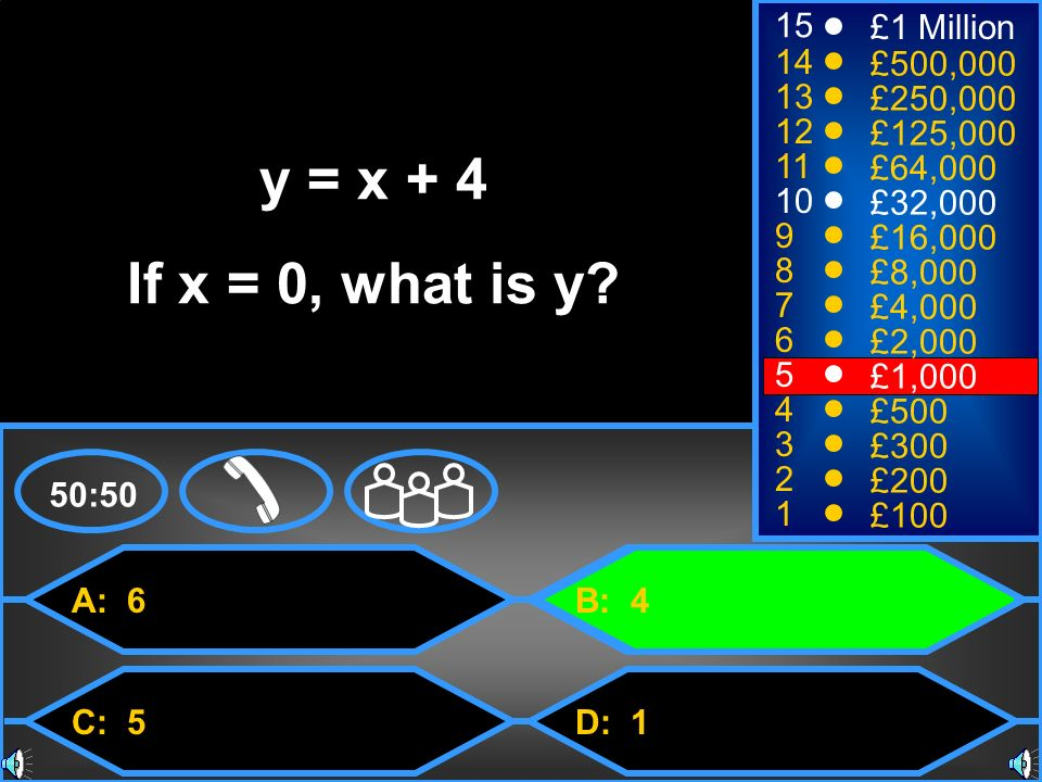 y = x + 4 If x = 0, what is y 15 £1 Million 14 £500,000 13 £250,000