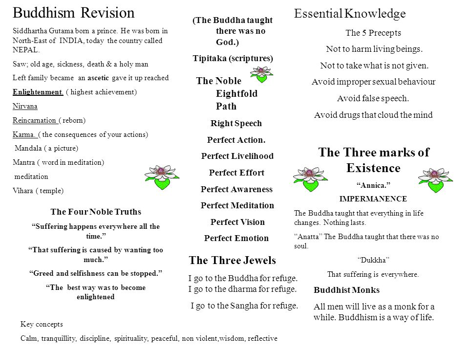 Buddhism Revision Essential Knowledge The Noble Eightfold Path