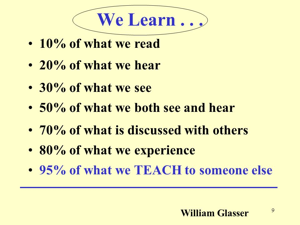 We Learn . . . 10% of what we read 20% of what we hear