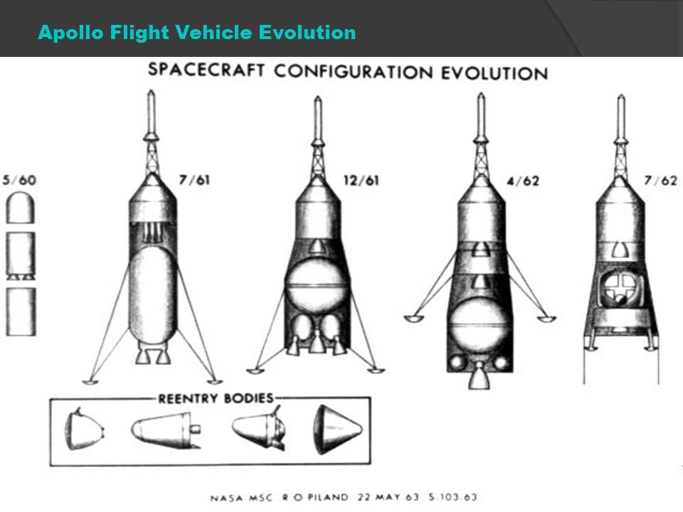Apollo Flight Vehicle Evolution