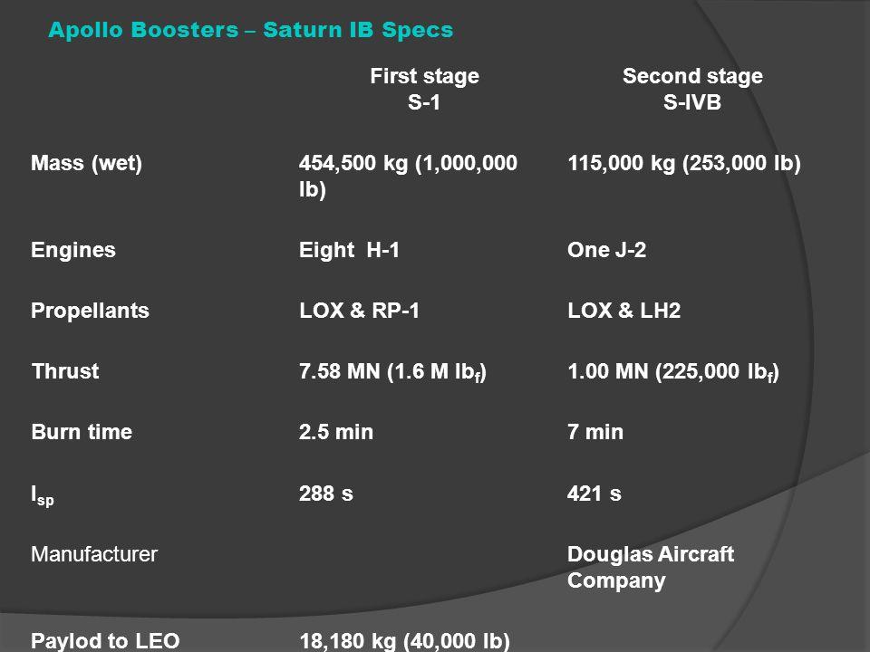 Apollo Boosters – Saturn IB Specs