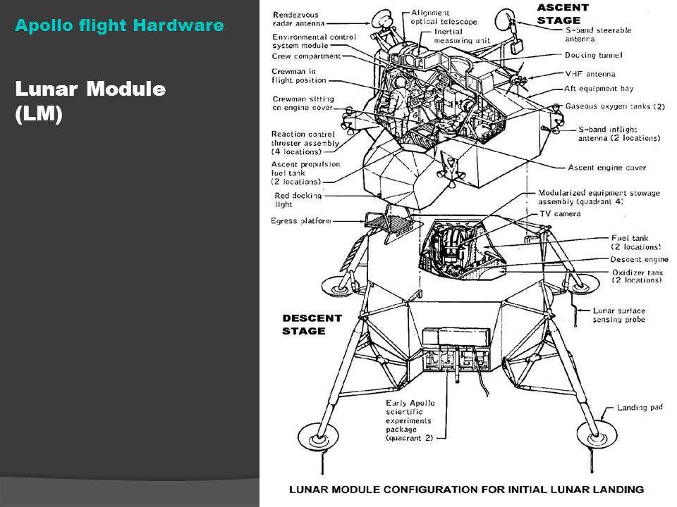 Apollo flight Hardware Lunar Module (LM)