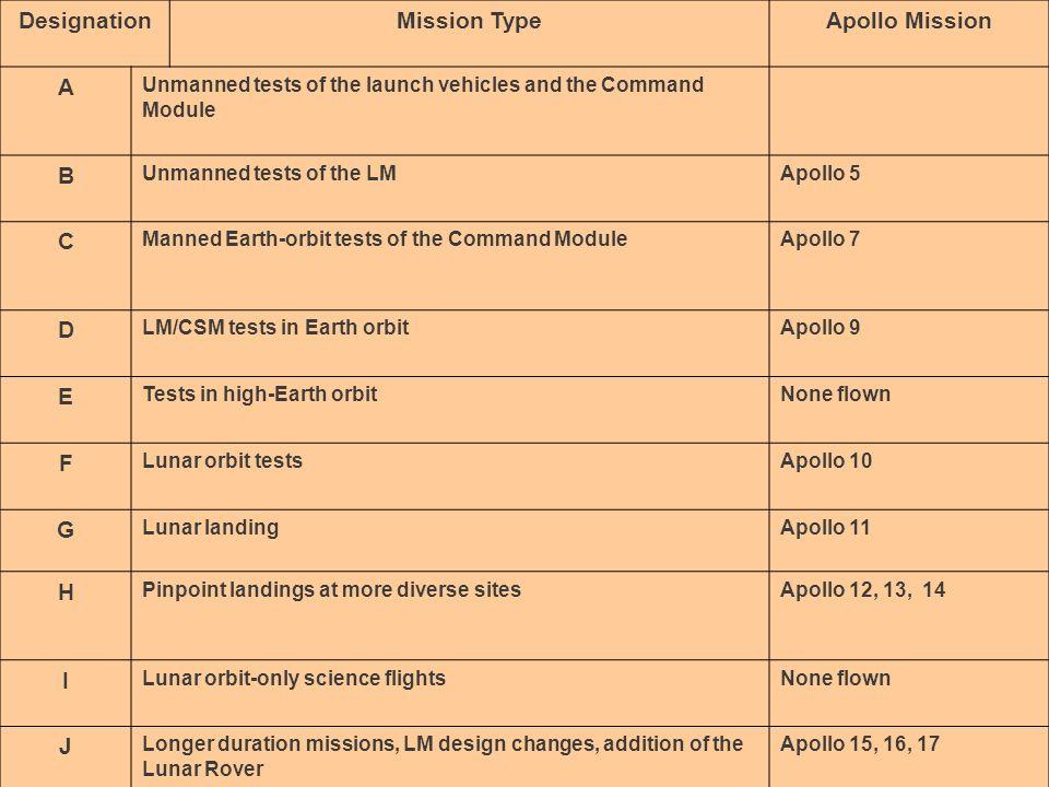 Apollo Designation Mission Type Apollo Mission A B C D E F G H I J