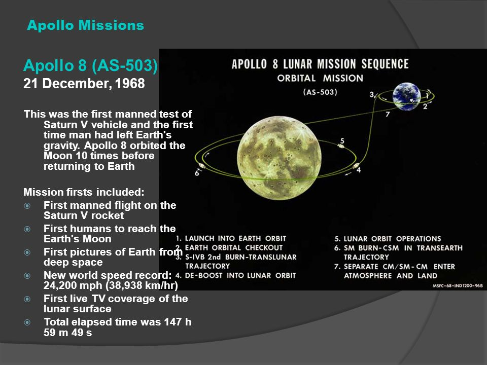 Apollo 8 (AS-503) Apollo Missions 21 December, 1968