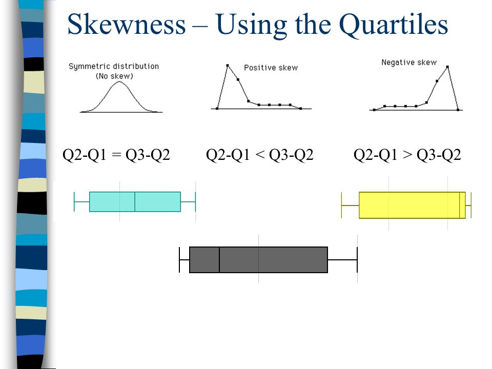 Skewness – Using the Quartiles