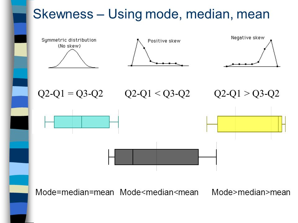 Skewness – Using mode, median, mean
