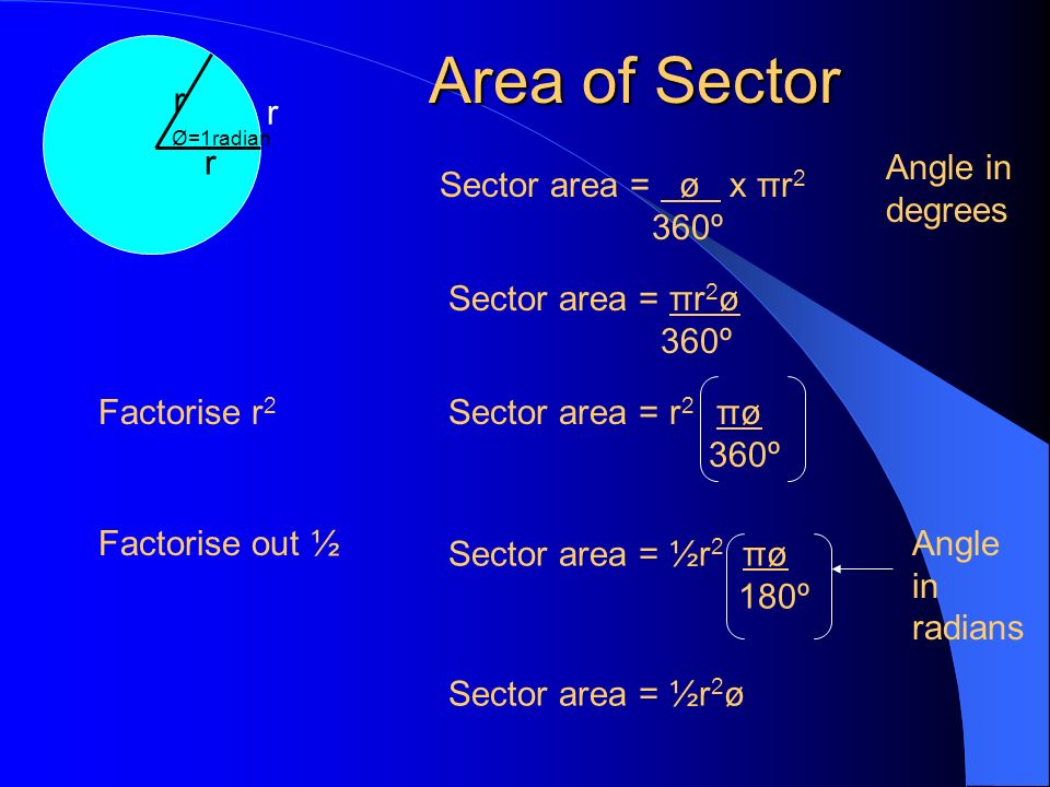 Area of Sector r Angle in degrees Sector area = ø x πr2 360º