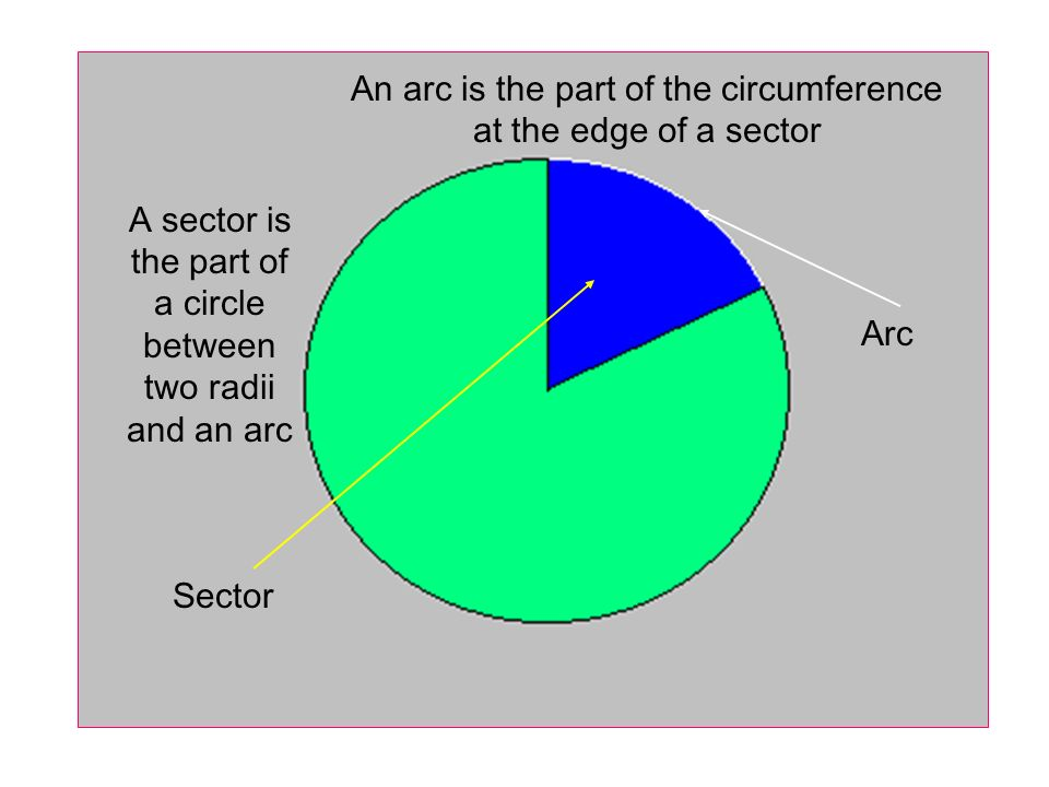 An arc is the part of the circumference at the edge of a sector