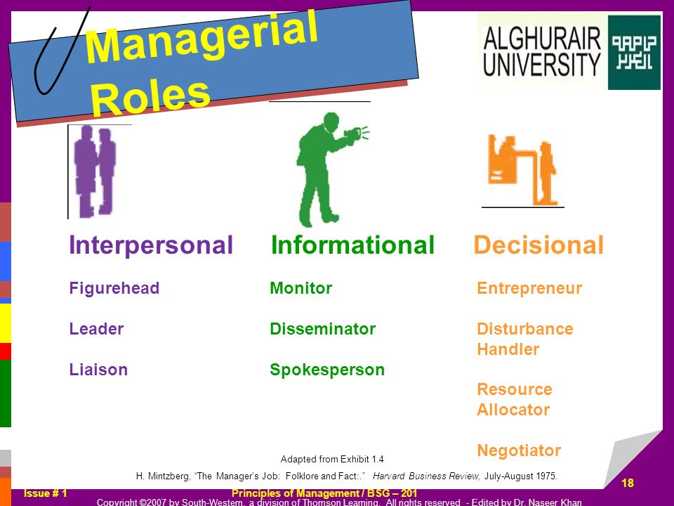 Managerial Roles Interpersonal Informational Decisional Figurehead