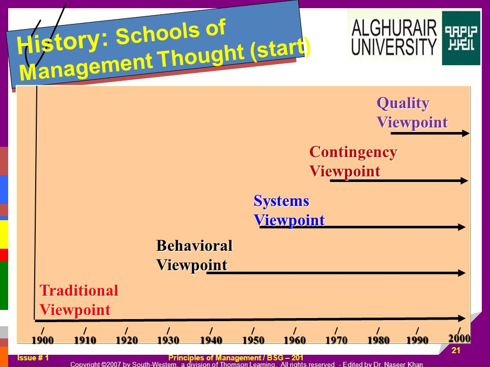 History: Schools of Management Thought (start)