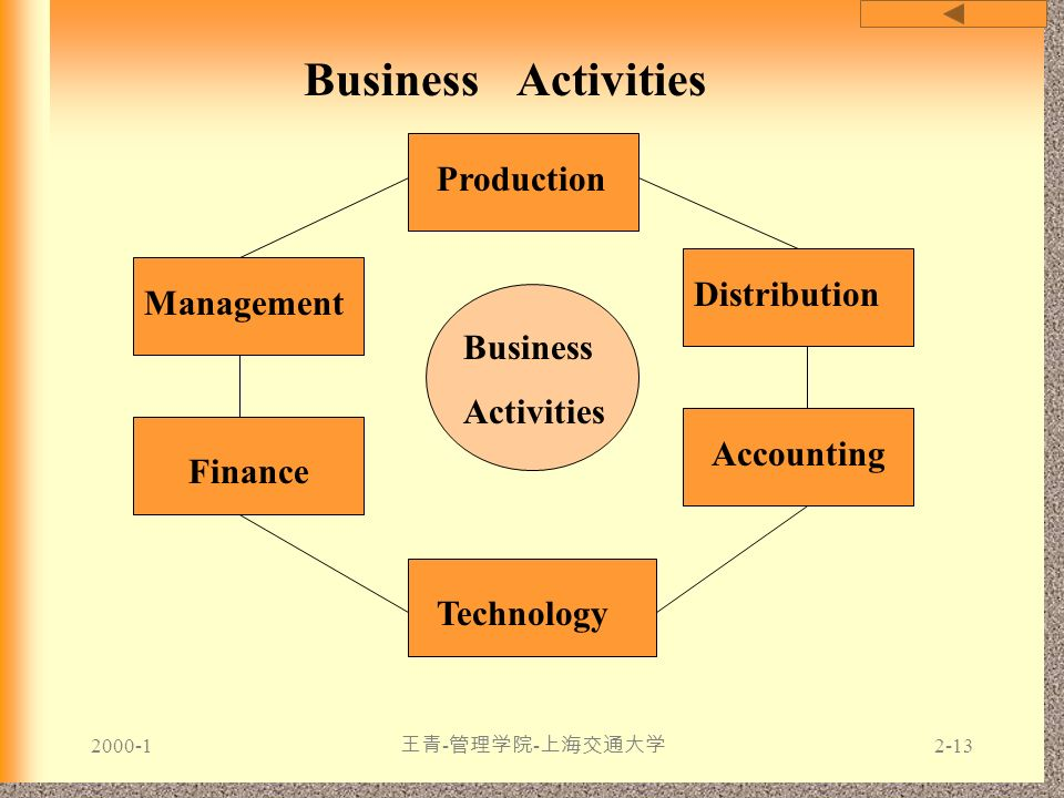 Business Activities Production Distribution Management Business