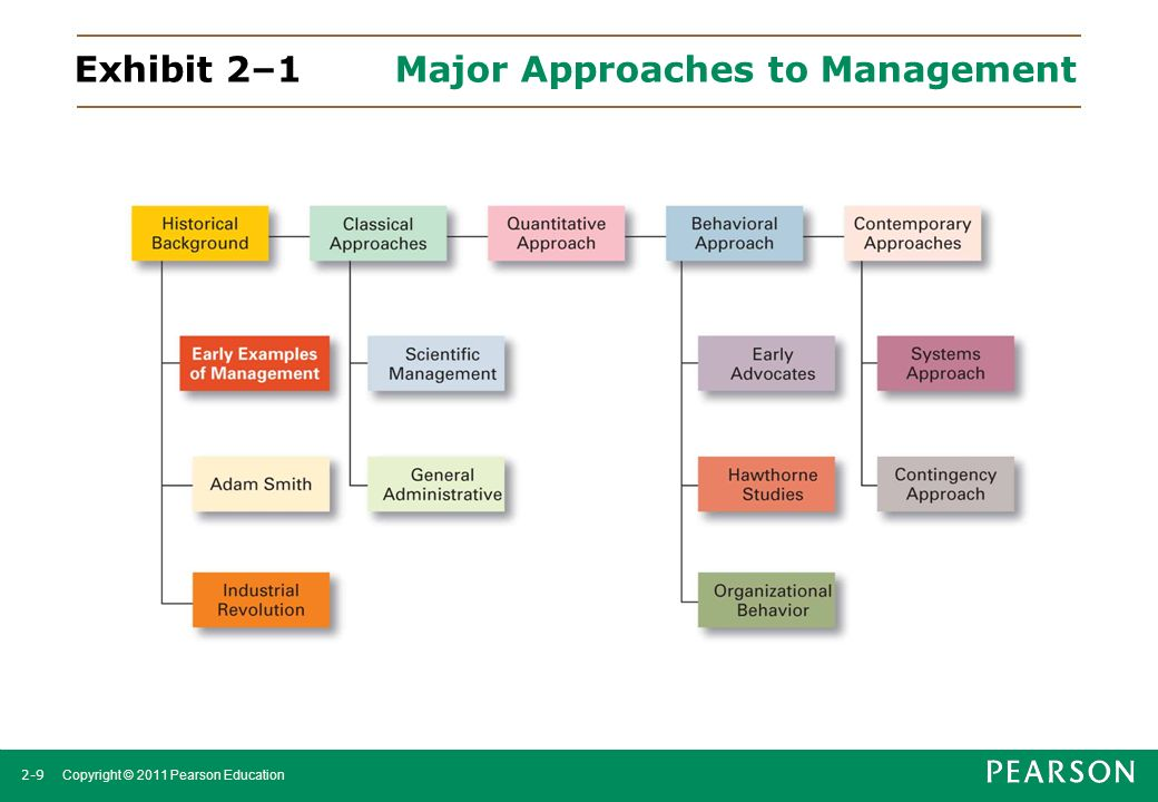Exhibit 2–1 Major Approaches to Management